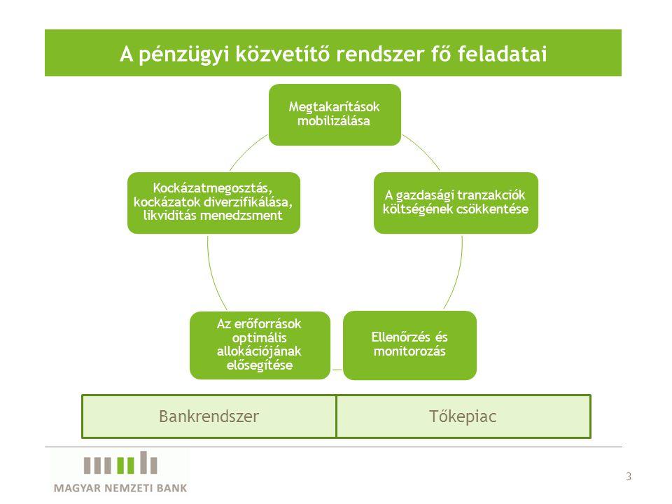 A pénzügyi közvetítő rendszer fő feladatai Megtakarítások mobilizálása A gazdasági tranzakciók költségének csökkentése Ellenőrzés és monitorozás Az erőforrások optimális allokációjának elősegítése Kockázatmegosztás, kockázatok diverzifikálása, likviditás menedzsment BankrendszerTőkepiac 3