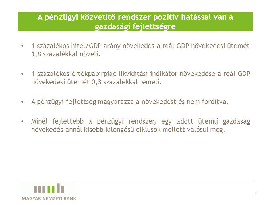 A pénzügyi közvetítő rendszer pozitív hatással van a gazdasági fejlettségre • 1 százalékos hitel/GDP arány növekedés a reál GDP növekedési ütemét 1,8