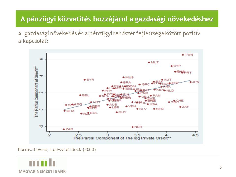 16 A banki szolgáltatások széles körű elterjedésével jelentősen csökkentek a tranzakciós költségek