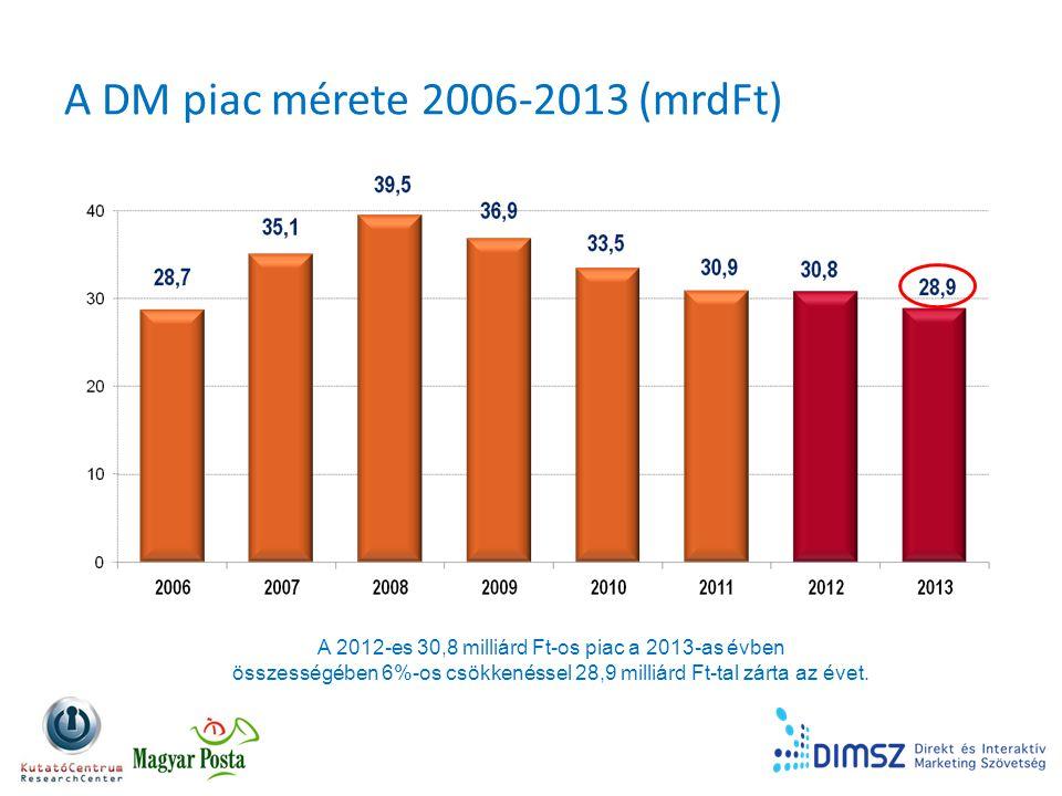A DM piac mérete 2006-2013 (mrdFt) A 2012-es 30,8 milliárd Ft-os piac a 2013-as évben összességében 6%-os csökkenéssel 28,9 milliárd Ft-tal zárta az évet.