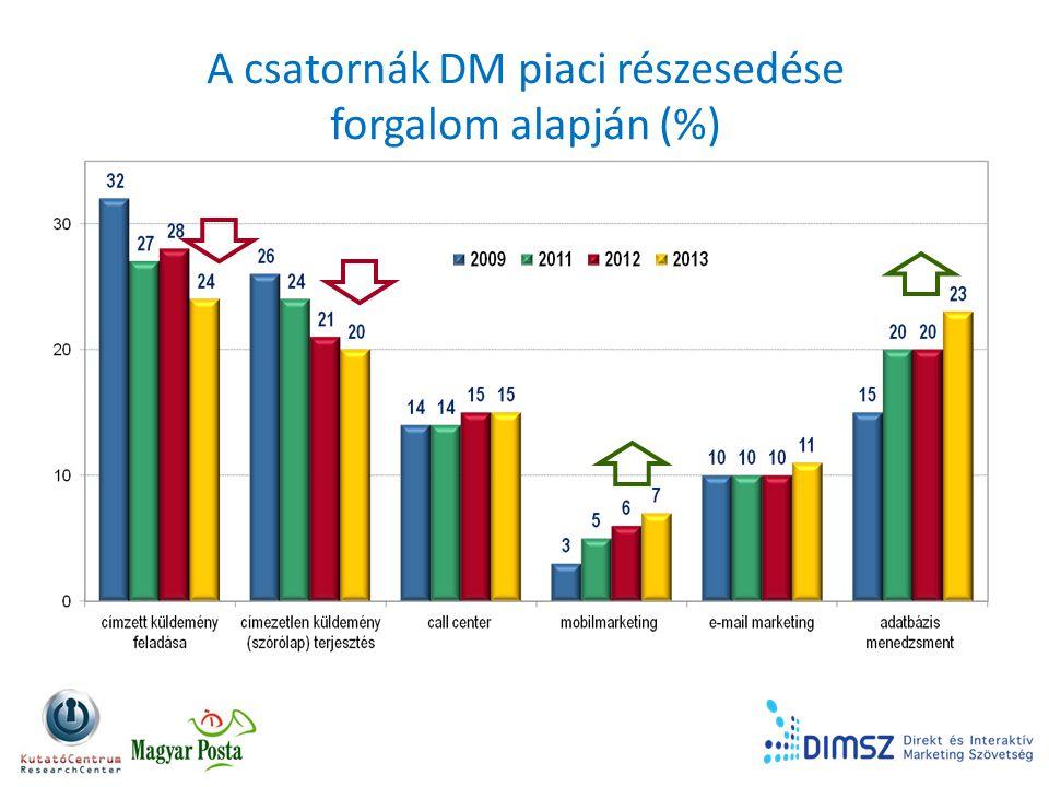 A csatornák DM piaci részesedése forgalom alapján (%)