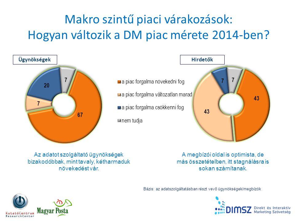 Makro szintű piaci várakozások: Hogyan változik a DM piac mérete 2014-ben.