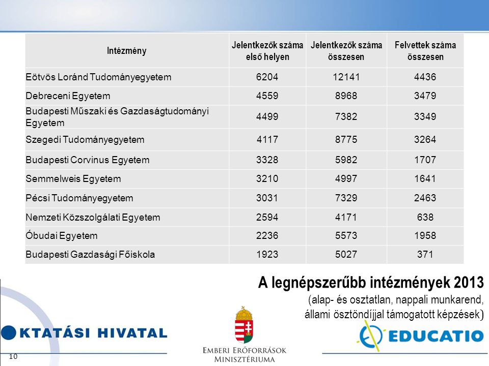 A legnépszerűbb intézmények 2013 (alap- és osztatlan, nappali munkarend, állami ösztöndíjjal támogatott képzések ) 10 Intézmény Jelentkezők száma első helyen Jelentkezők száma összesen Felvettek száma összesen Eötvös Loránd Tudományegyetem6204121414436 Debreceni Egyetem455989683479 Budapesti Műszaki és Gazdaságtudományi Egyetem 449973823349 Szegedi Tudományegyetem411787753264 Budapesti Corvinus Egyetem332859821707 Semmelweis Egyetem321049971641 Pécsi Tudományegyetem303173292463 Nemzeti Közszolgálati Egyetem25944171638 Óbudai Egyetem223655731958 Budapesti Gazdasági Főiskola19235027371