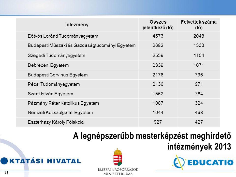 A legnépszerűbb mesterképzést meghirdető intézmények 2013 11 Intézmény Összes jelentkező (fő) Felvettek száma (fő) Eötvös Loránd Tudományegyetem457320