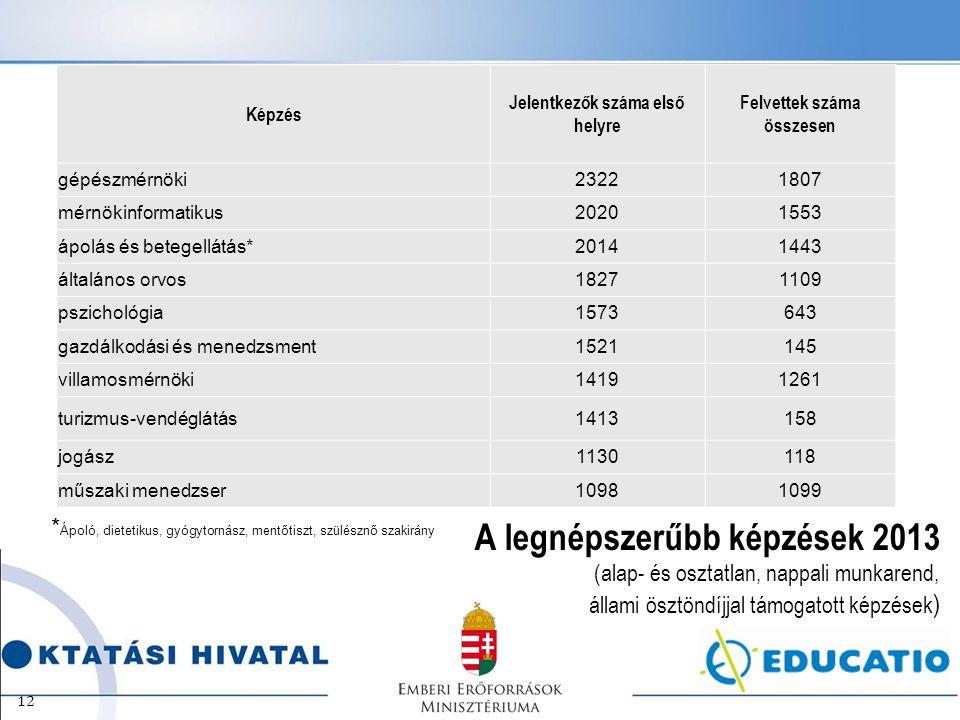 A legnépszerűbb képzések 2013 (alap- és osztatlan, nappali munkarend, állami ösztöndíjjal támogatott képzések ) 12 Képzés Jelentkezők száma első helyr