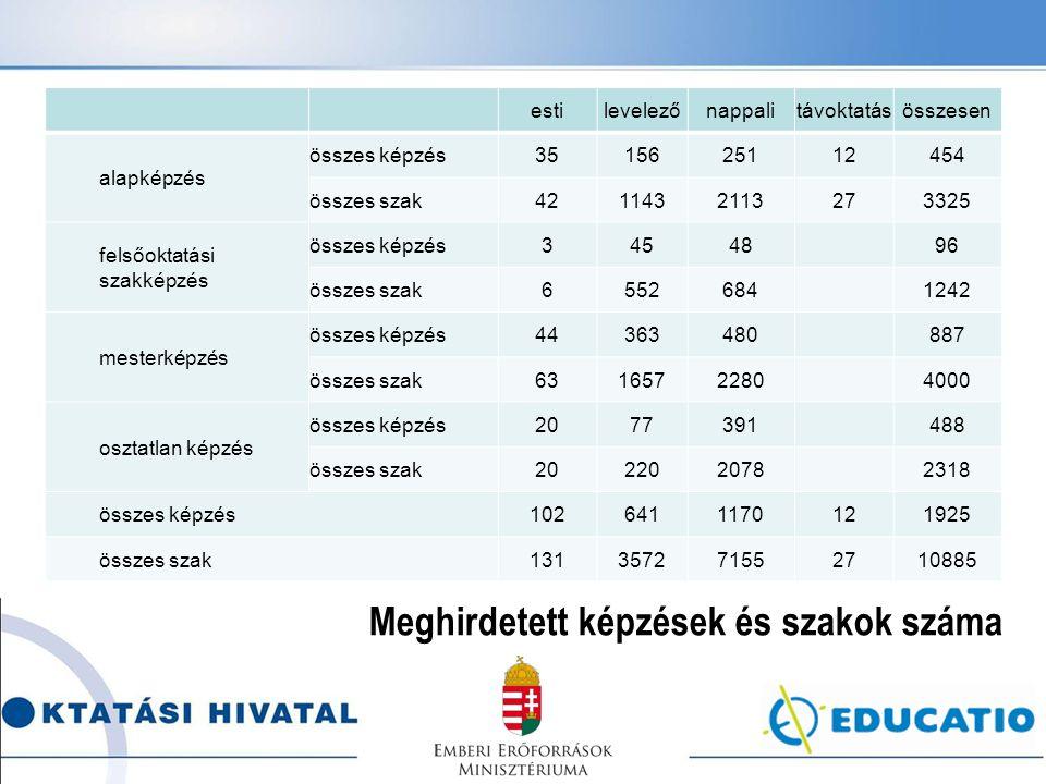 estilevelezőnappalitávoktatásösszesen alapképzés összes képzés3515625112454 összes szak4211432113273325 felsőoktatási szakképzés összes képzés3454896
