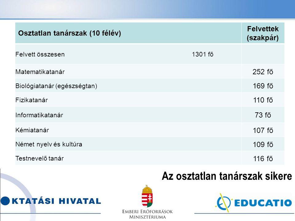 Osztatlan tanárszak (10 félév) Felvettek (szakpár) Felvett összesen 1301 fő Matematikatanár 252 fő Biológiatanár (egészségtan) 169 fő Fizikatanár 110