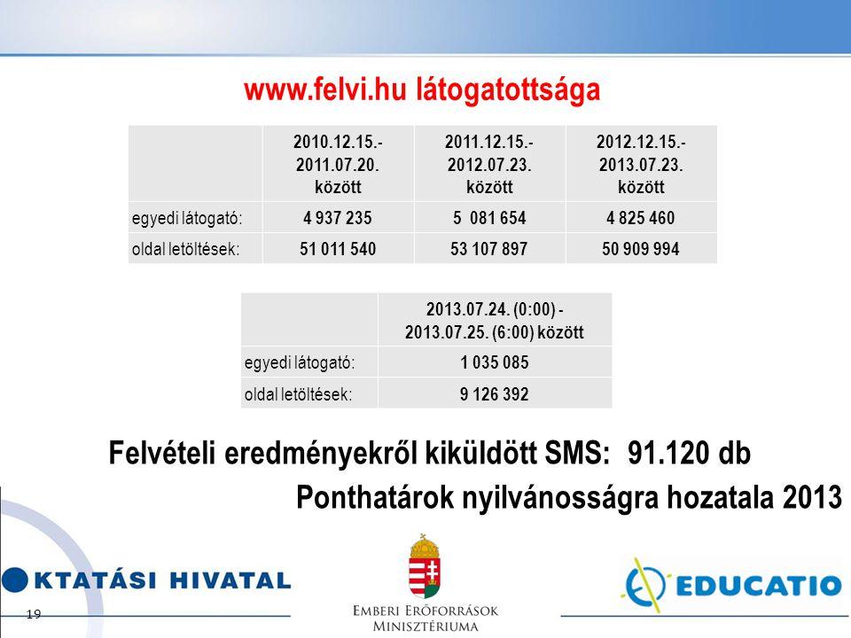 Ponthatárok nyilvánosságra hozatala 2013 2010.12.15.- 2011.07.20.