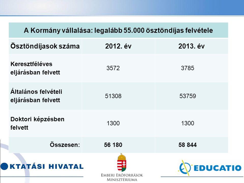 A Kormány vállalása: legalább 55.000 ösztöndíjas felvétele Ösztöndíjasok száma2012. év2013. év Keresztféléves eljárásban felvett 35723785 Általános fe