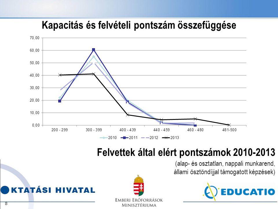 Felvettek által elért pontszámok 2010-2013 (alap- és osztatlan, nappali munkarend, állami ösztöndíjjal támogatott képzések) 8 Kapacitás és felvételi p