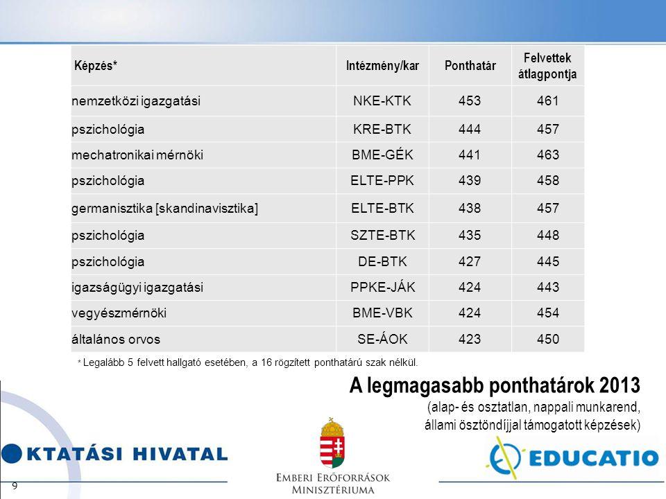 A legmagasabb ponthatárok 2013 (alap- és osztatlan, nappali munkarend, állami ösztöndíjjal támogatott képzések) 9 Képzés*Intézmény/karPonthatár Felvettek átlagpontja nemzetközi igazgatásiNKE-KTK453461 pszichológiaKRE-BTK444457 mechatronikai mérnökiBME-GÉK441463 pszichológiaELTE-PPK439458 germanisztika [skandinavisztika]ELTE-BTK438457 pszichológiaSZTE-BTK435448 pszichológiaDE-BTK427445 igazságügyi igazgatásiPPKE-JÁK424443 vegyészmérnökiBME-VBK424454 általános orvosSE-ÁOK423450 * Legalább 5 felvett hallgató esetében, a 16 rögzített ponthatárú szak nélkül.