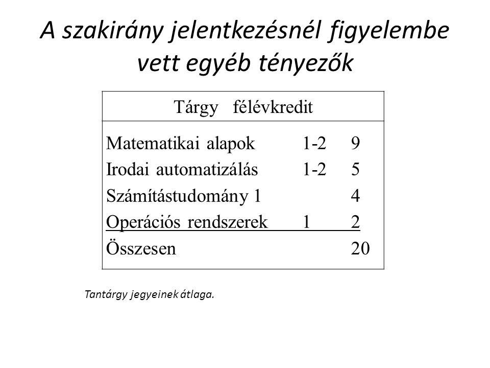 A szakirány jelentkezésnél figyelembe vett egyéb tényezők Tantárgy jegyeinek átlaga. Tárgyfélévkredit Matematikai alapok1-29 Irodai automatizálás1-25