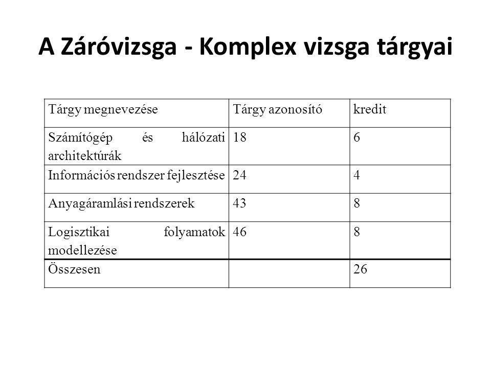 A Záróvizsga - Komplex vizsga tárgyai Tárgy megnevezéseTárgy azonosítókredit Számítógép és hálózati architektúrák 186 Információs rendszer fejlesztése