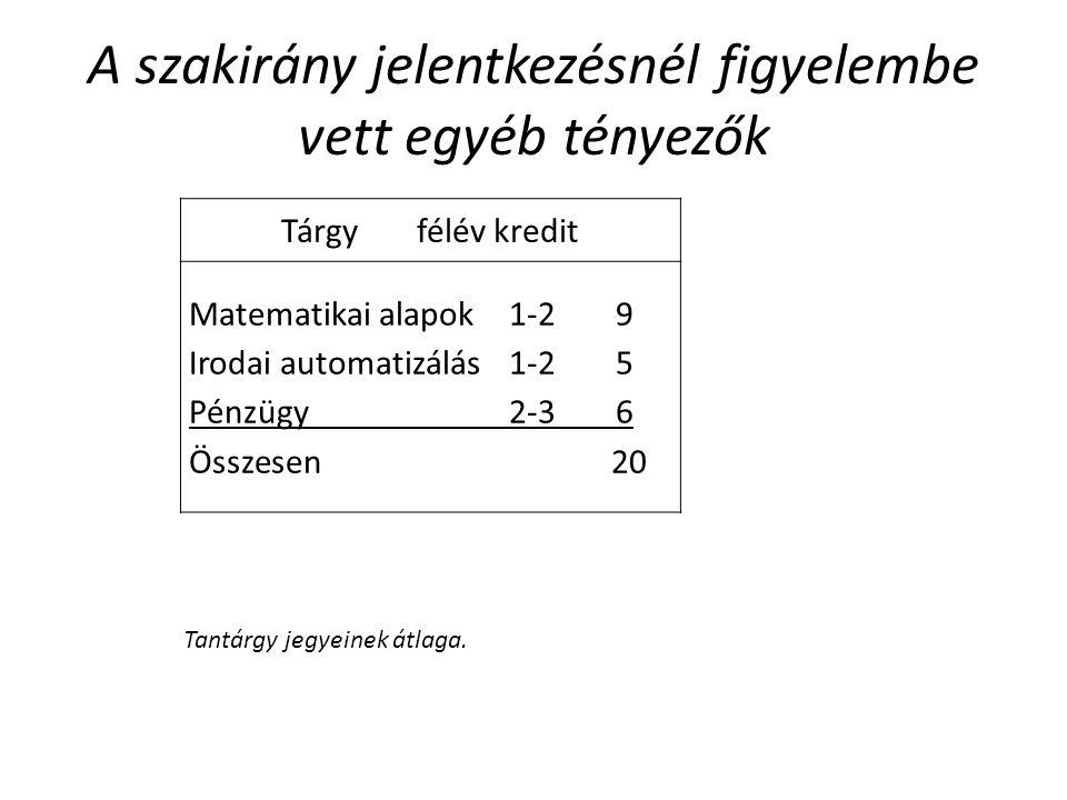 A szakirány jelentkezésnél figyelembe vett egyéb tényezők Tárgyfélévkredit Matematikai alapok1-29 Irodai automatizálás1-25 Pénzügy2-36 Összesen20 Tant