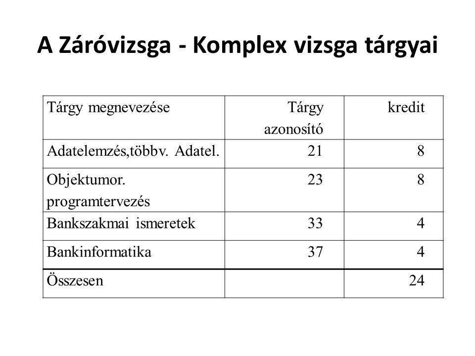 A Záróvizsga - Komplex vizsga tárgyai Tárgy megnevezése Tárgy azonosító kredit Adatelemzés,többv. Adatel.218 Objektumor. programtervezés 238 Bankszakm