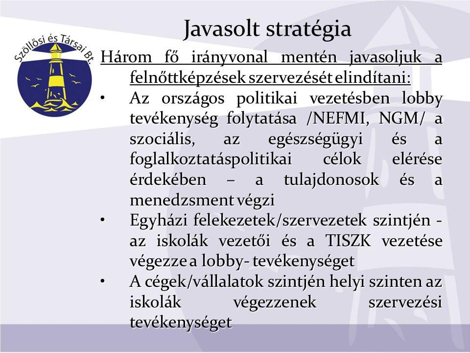 Javasolt stratégia Három fő irányvonal mentén javasoljuk a felnőttképzések szervezését elindítani: •Az országos politikai vezetésben lobby tevékenység folytatása /NEFMI, NGM/ a szociális, az egészségügyi és a foglalkoztatáspolitikai célok elérése érdekében – a tulajdonosok és a menedzsment végzi •Egyházi felekezetek/szervezetek szintjén - az iskolák vezetői és a TISZK vezetése végezze a lobby- tevékenységet •A cégek/vállalatok szintjén helyi szinten az iskolák végezzenek szervezési tevékenységet