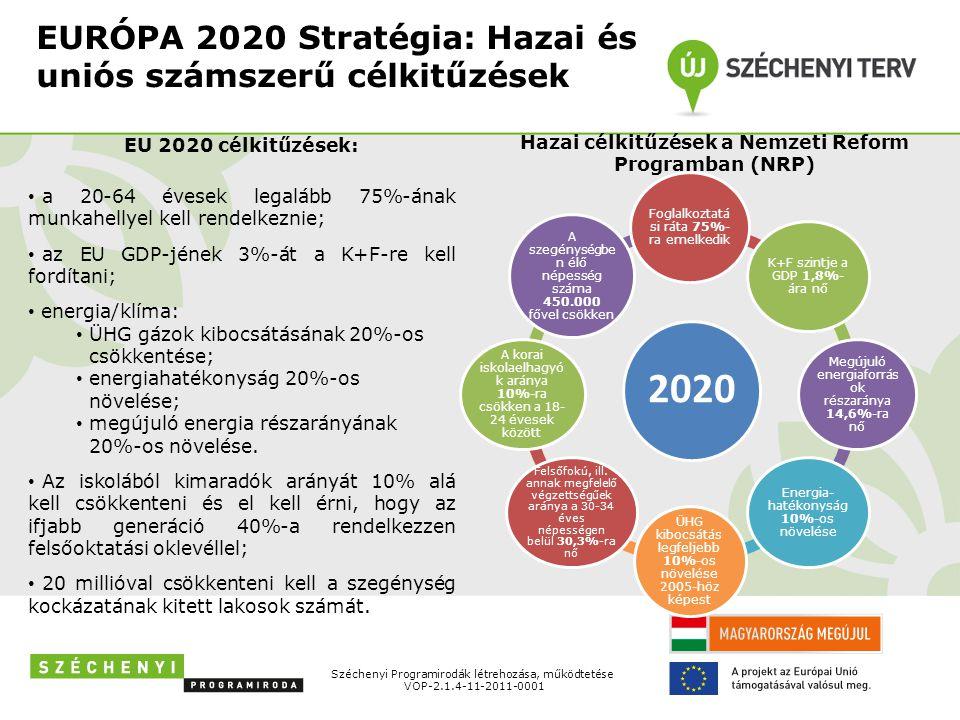 EURÓPA 2020 Stratégia: Hazai és uniós számszerű célkitűzések Széchenyi Programirodák létrehozása, működtetése VOP-2.1.4-11-2011-0001 2020 Foglalkoztatá si ráta 75%- ra emelkedik K+F szintje a GDP 1,8%- ára nő Megújuló energiaforrás ok részaránya 14,6%-ra nő Energia- hatékonyság 10%-os növelése ÜHG kibocsátás legfeljebb 10%-os növelése 2005-höz képest Felsőfokú, ill.