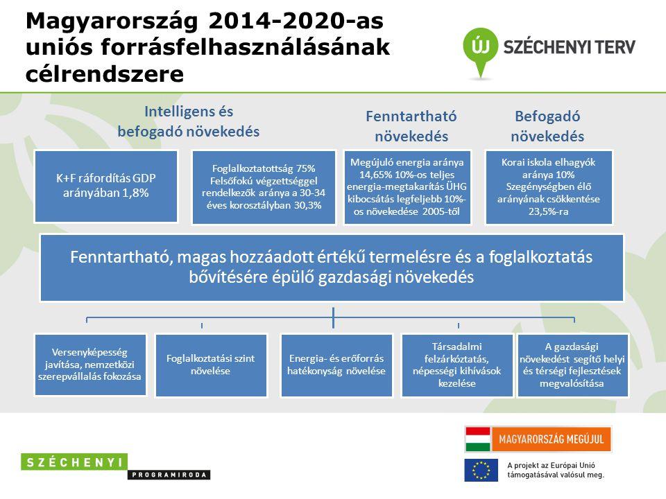 Magyarország 2014-2020-as uniós forrásfelhasználásának célrendszere K+F ráfordítás GDP arányában 1,8% Foglalkoztatottság 75% Felsőfokú végzettséggel rendelkezők aránya a 30-34 éves korosztályban 30,3% Megújuló energia aránya 14,65% 10%-os teljes energia-megtakarítás ÜHG kibocsátás legfeljebb 10%- os növekedése 2005-től Korai iskola elhagyók aránya 10% Szegénységben élő arányának csökkentése 23,5%-ra Fenntartható, magas hozzáadott értékű termelésre és a foglalkoztatás bővítésére épülő gazdasági növekedés Energia- és erőforrás hatékonyság növelése Versenyképesség javítása, nemzetközi szerepvállalás fokozása Foglalkoztatási szint növelése Társadalmi felzárkóztatás, népességi kihívások kezelése A gazdasági növekedést segítő helyi és térségi fejlesztések megvalósítása Intelligens és befogadó növekedés Fenntartható növekedés Befogadó növekedés