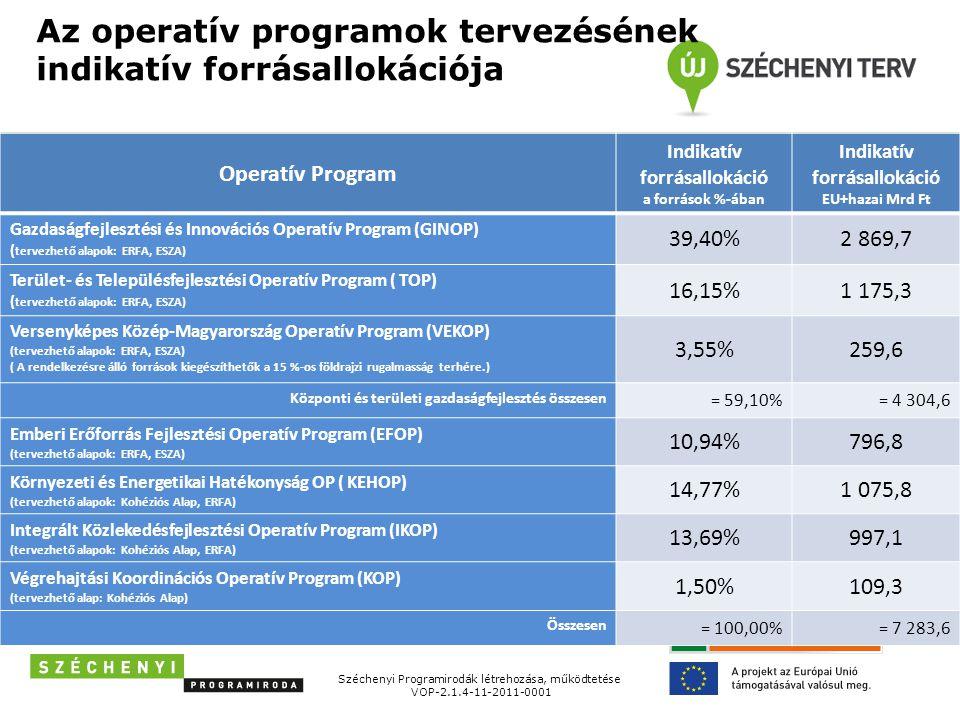 Az operatív programok tervezésének indikatív forrásallokációja Operatív Program Indikatív forrásallokáció a források %-ában Indikatív forrásallokáció EU+hazai Mrd Ft Gazdaságfejlesztési és Innovációs Operatív Program (GINOP) ( tervezhető alapok: ERFA, ESZA) 39,40%2 869,7 Terület- és Településfejlesztési Operatív Program ( TOP) ( tervezhető alapok: ERFA, ESZA) 16,15%1 175,3 Versenyképes Közép-Magyarország Operatív Program (VEKOP) (tervezhető alapok: ERFA, ESZA) ( A rendelkezésre álló források kiegészíthetők a 15 %-os földrajzi rugalmasság terhére.) 3,55%259,6 Központi és területi gazdaságfejlesztés összesen = 59,10%= 4 304,6 Emberi Erőforrás Fejlesztési Operatív Program (EFOP) (tervezhető alapok: ERFA, ESZA) 10,94%796,8 Környezeti és Energetikai Hatékonyság OP ( KEHOP) (tervezhető alapok: Kohéziós Alap, ERFA) 14,77%1 075,8 Integrált Közlekedésfejlesztési Operatív Program (IKOP) (tervezhető alapok: Kohéziós Alap, ERFA) 13,69%997,1 Végrehajtási Koordinációs Operatív Program (KOP) (tervezhető alap: Kohéziós Alap) 1,50%109,3 Összesen = 100,00%= 7 283,6 Széchenyi Programirodák létrehozása, működtetése VOP-2.1.4-11-2011-0001