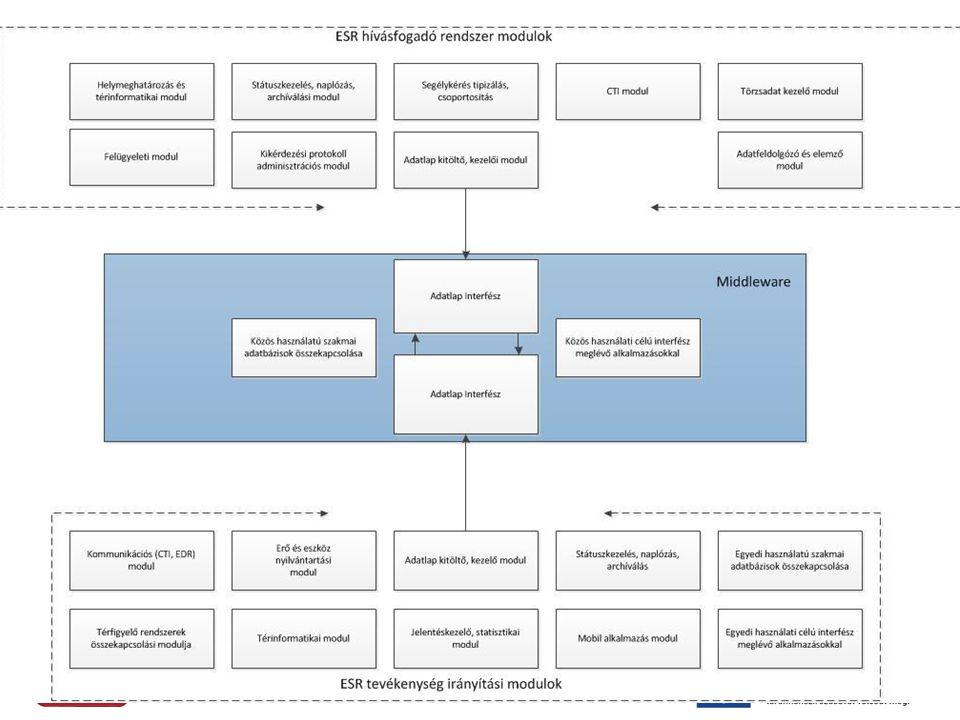 ESR integrált rendszer