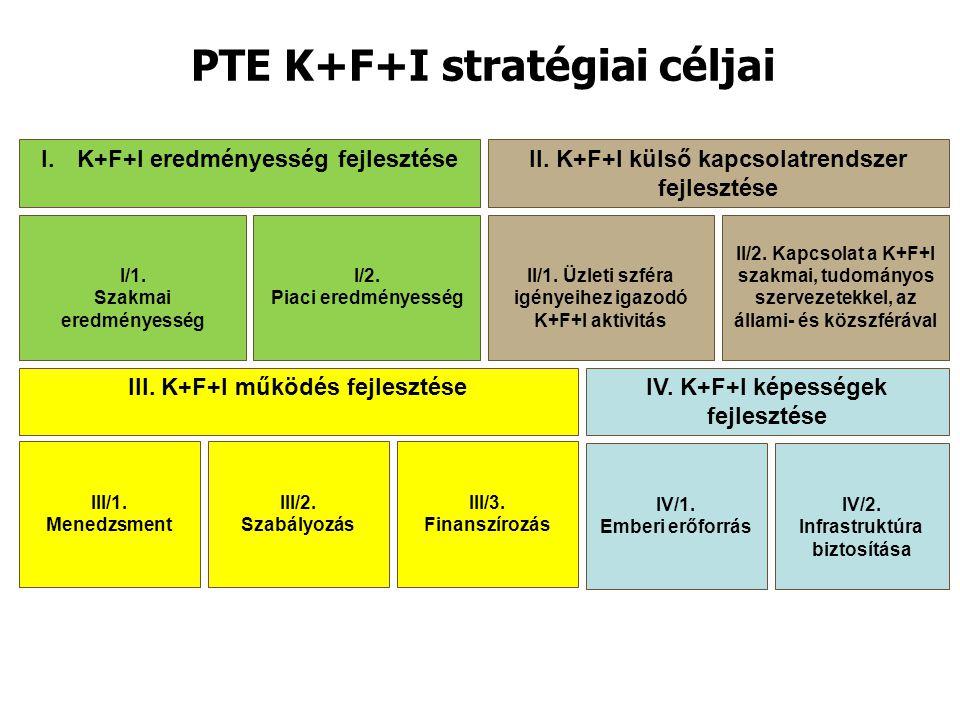 PTE K+F+I stratégiai céljai I.K+F+I eredményesség fejlesztése II. K+F+I külső kapcsolatrendszer fejlesztése III. K+F+I működés fejlesztéseIV. K+F+I ké