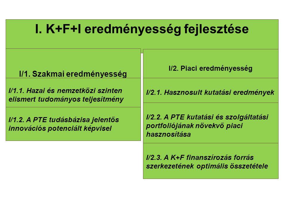 I.K+F+I eredményesség fejlesztése I/1. Szakmai eredményesség I/2. Piaci eredményesség I/1.1. Hazai és nemzetközi szinten elismert tudományos teljesítm