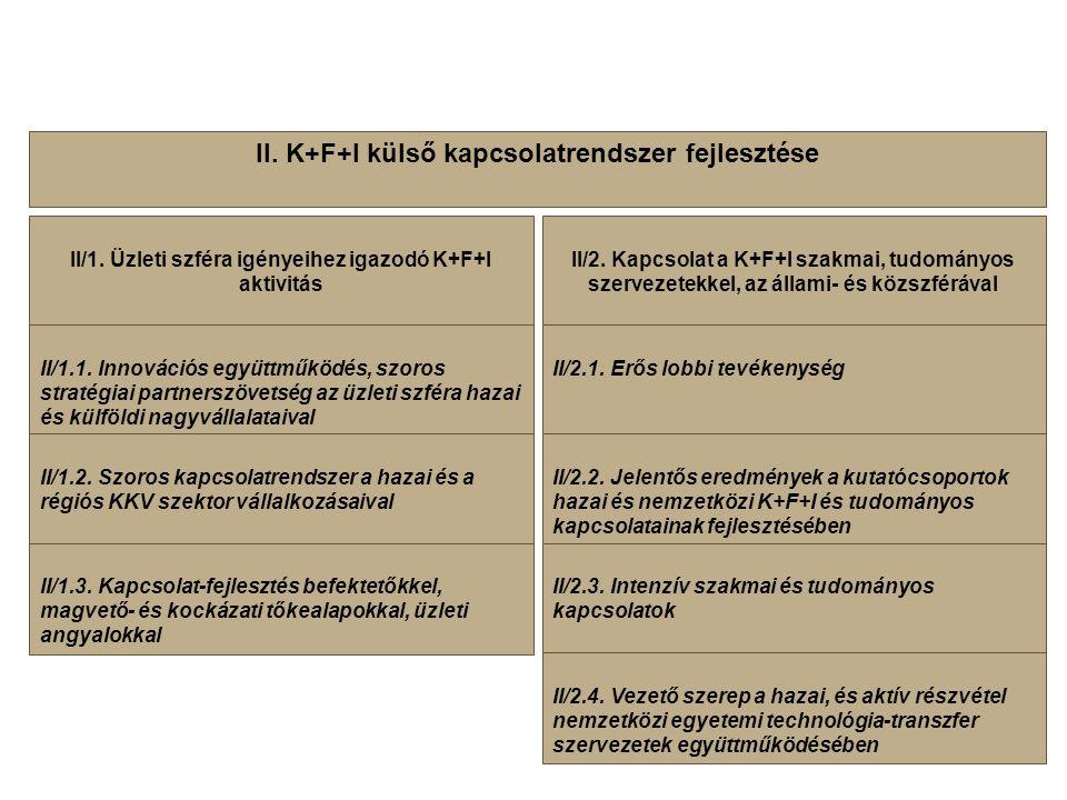 II/2. Kapcsolat a K+F+I szakmai, tudományos szervezetekkel, az állami- és közszférával II. K+F+I külső kapcsolatrendszer fejlesztése II/1. Üzleti szfé