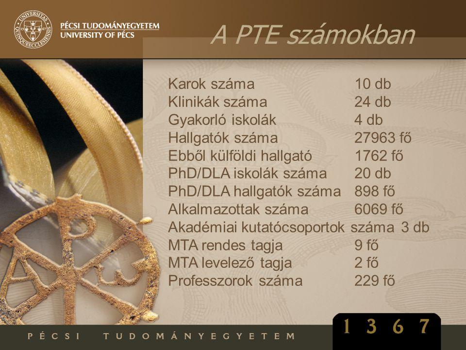 A PTE számokban Karok száma10 db Klinikák száma24 db Gyakorló iskolák4 db Hallgatók száma27963 fő Ebből külföldi hallgató1762 fő PhD/DLA iskolák száma