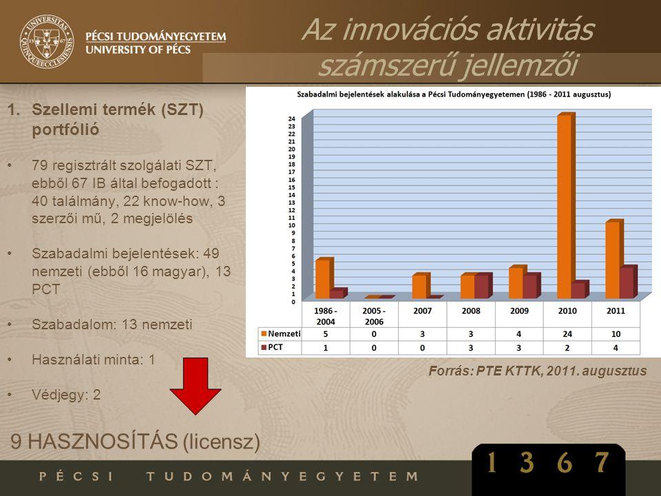 1.Szellemi termék (SZT) portfólió •79 regisztrált szolgálati SZT, ebből 67 IB által befogadott : 40 találmány, 22 know-how, 3 szerzői mű, 2 megjelölés