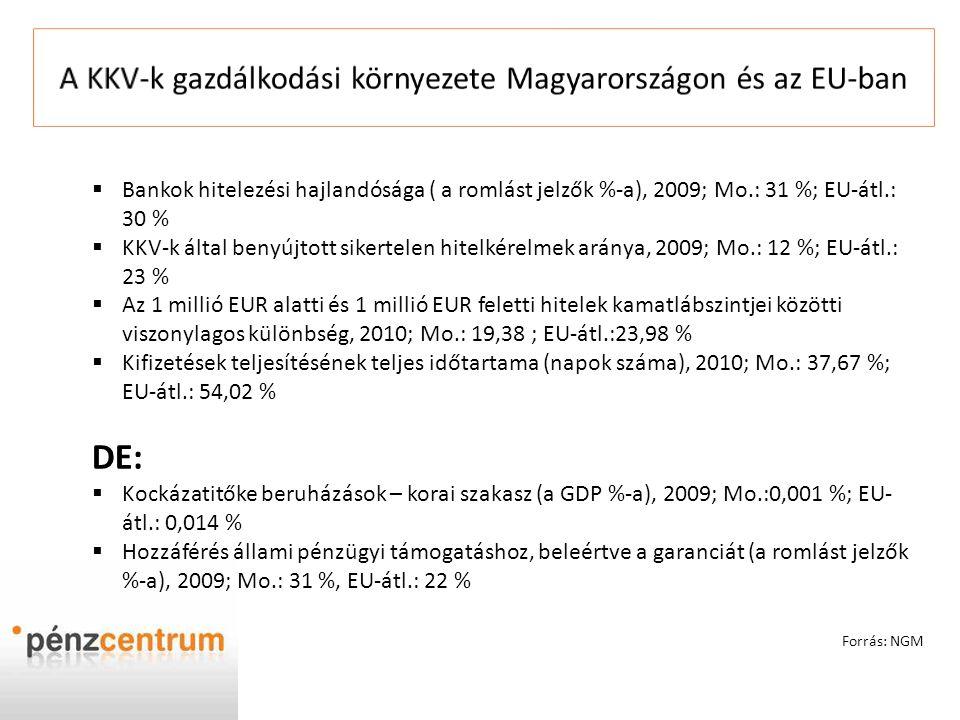  Bankok hitelezési hajlandósága ( a romlást jelzők %-a), 2009; Mo.: 31 %; EU-átl.: 30 %  KKV-k által benyújtott sikertelen hitelkérelmek aránya, 200