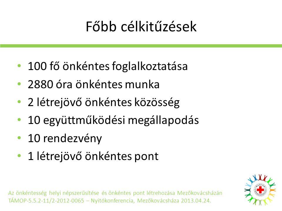 Főbb célkitűzések • 100 fő önkéntes foglalkoztatása • 2880 óra önkéntes munka • 2 létrejövő önkéntes közösség • 10 együttműködési megállapodás • 10 rendezvény • 1 létrejövő önkéntes pont Az önkéntesség helyi népszerűsítése és önkéntes pont létrehozása Mezőkovácsházán TÁMOP-5.5.2-11/2-2012-0065 – Nyitókonferencia, Mezőkovácsháza 2013.04.24.