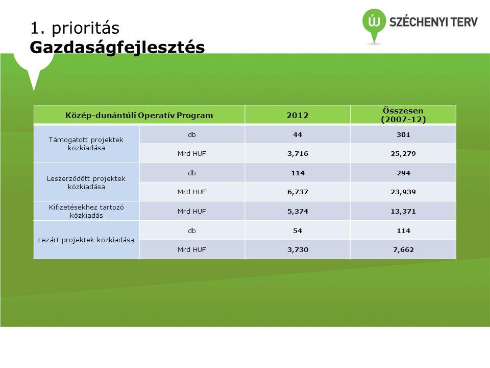 1. prioritás Gazdaságfejlesztés Közép-dunántúli Operatív Program2012 Összesen (2007-12) Támogatott projektek közkiadása db44301 Mrd HUF3,71625,279 Les