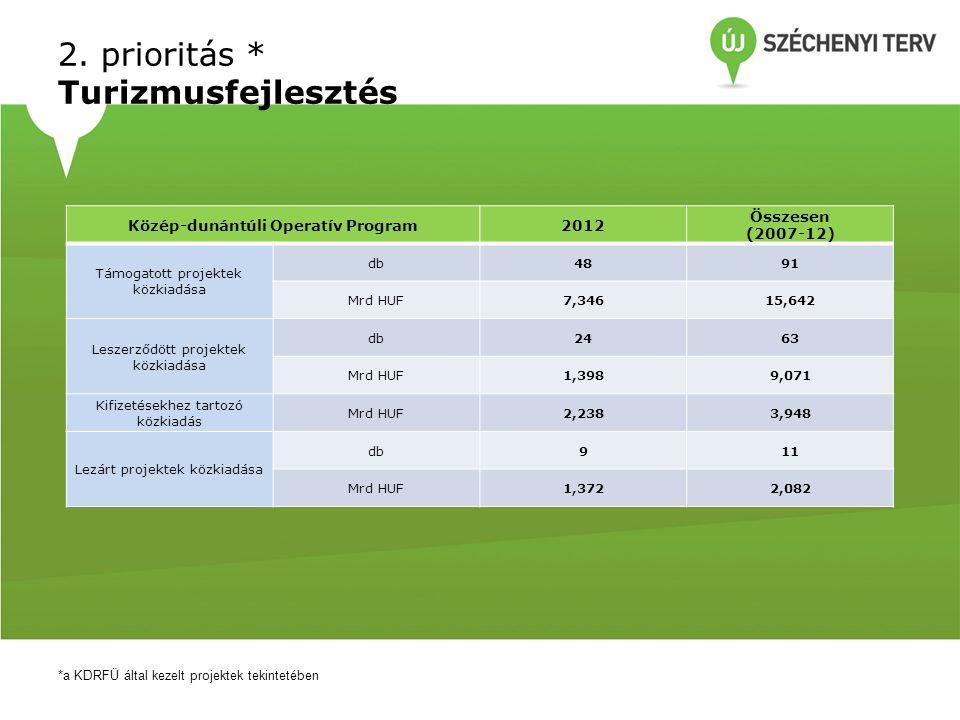 2. prioritás * Turizmusfejlesztés *a KDRFÜ által kezelt projektek tekintetében Közép-dunántúli Operatív Program2012 Összesen (2007-12) Támogatott proj