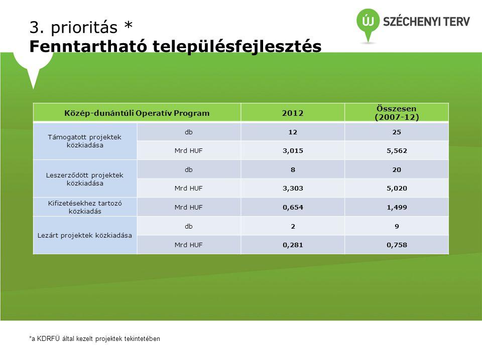 3. prioritás * Fenntartható településfejlesztés *a KDRFÜ által kezelt projektek tekintetében Közép-dunántúli Operatív Program2012 Összesen (2007-12) T