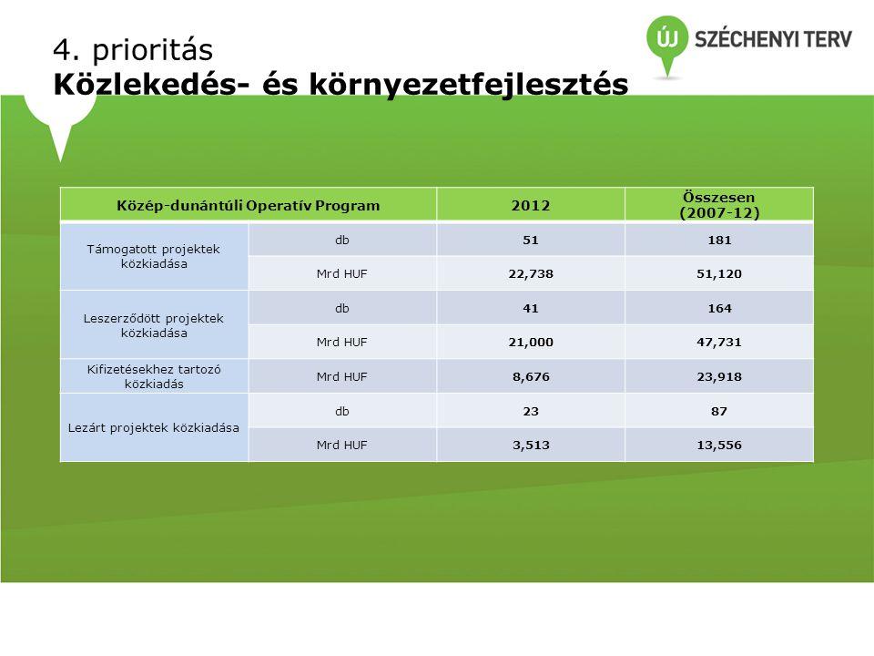 4. prioritás Közlekedés- és környezetfejlesztés Közép-dunántúli Operatív Program2012 Összesen (2007-12) Támogatott projektek közkiadása db51181 Mrd HU