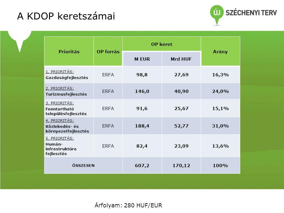 KDRFÜ munkatervének teljesítése 2012 * 2011 Tény (M Ft)2012 Terv (M Ft)2012 Tény (M Ft) Tervteljesülés 2012 Kötelezettségvállalás ( támogató döntés ) 19 94625 14639 561157% Szerződéskötés16 53234 13632 00694% Kifizetés12 66416 12516 799104% * nem közkiadás alapon számolt összegek