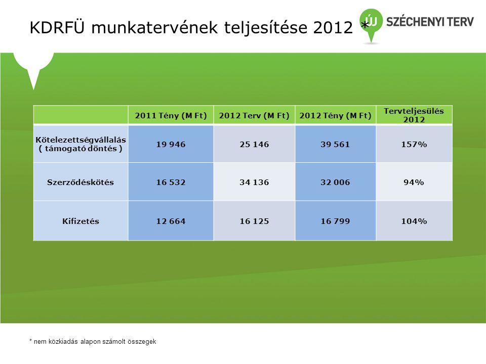 Tervteljesülés 2012 * * nem közkiadás alapon számolt összegek