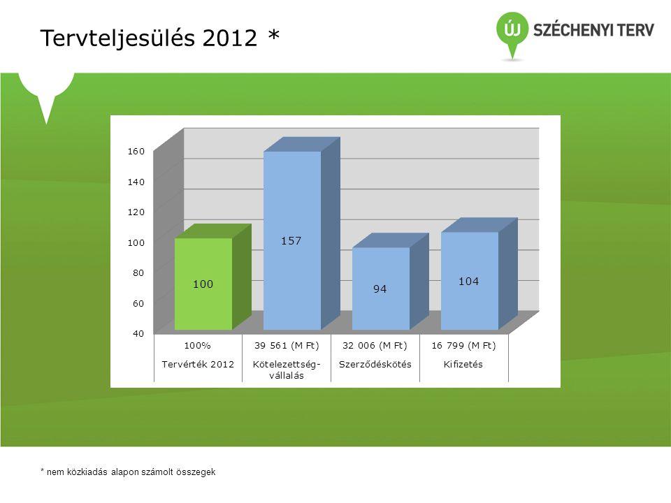 Pályázati felhívások 2012-ben Konstrukció kódszáma és címe Meghirdetés dátuma Keretösszeg (Mrd Ft) Benyújtott pályázatok száma Igényelt támogatás (Mrd Ft) KDOP-1.1.1/C-12 Telephelyfejlesztés 2012.09.141,221297,99 KDOP-2.1.1/B-12 Turisztikai attrakciók és szolgáltatások fejlesztése (Közép-Dunántúli régióban BKÜ nélkül) 2012.04.24 2,007420,36 KDOP-2.1.1/D-12 Turisztikai attrakciók és szolgáltatások fejlesztése (Közép-Dunántúli Operatív Program Balatoni Kiemelt Üdülőkörzetre) 2012.04.24 1,50429,14 KDOP-2.1.1/F-12 Egészségügyi turizmus szolgáltatásainak fejlesztése a konvergencia régiókban 2012.07.11 3,99138,56 KDOP-2.2.1/A-12 Helyi és térségi turisztikai desztinációs menedzsment szervezetek és turisztikai klaszterek létrehozása és fejlesztése a Közép-Dunántúli Régióban (BKÜ nélkül) 2012.07.26 0,44110,48 KDOP-2.2.1/D-12 Helyi és térségi turisztikai desztinációs menedzsment szervezetek és turisztikai klaszterek létrehozása és fejlesztése a Közép-Dunántúli Régióban (BKÜ) 2012.07.26 0,1740,29 KDOP-3.1.1/B-12 Értékmegőrző és funkcióbővítő városrehabilitáció a 10 000 fő feletti és 20 000 fő alatti városokban 2012.08.10 0,4520,40 KDOP-3.1.1/C-12 Kistelepüléseken a településkép javítása 2012.08.10 0,3070,43 KDOP-3.1.1/D1-12 Megyei jogú városainak városrehabilitációs témájú kiemelt projektjavaslataihoz 2012.07.17 1,801 KDOP-3.1.1/D2-12 Megyei jogú városainak városrehabilitációs témájú kiemelt projektjavaslataihoz 2012.08.10 4,6244,80 KDOP-4.1.1/D-12 Helyi és térségi jelentőségű vízvédelmi rendszerek fejlesztése Devecser és Kolontár térségében 2012.03.08 1,5011,40 Összesen: 11 kiírás 17,9928855,65