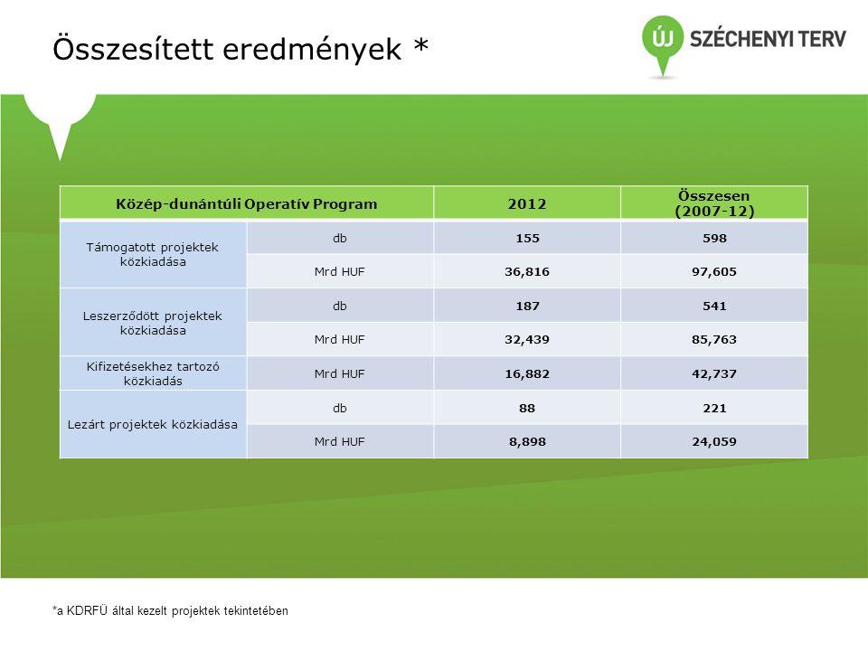 A KDOP előrehaladása évente * *a KDRFÜ által kezelt projektek tekintetében