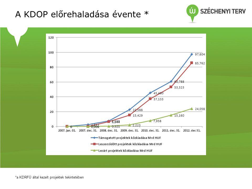 Összesített eredmények 2012 * *a KDRFÜ által kezelt projektek tekintetében Közép-dunántúli Operatív Program Összesen KDOP-1 Gazdaság- fejlesztés KDOP-2 Turizmus- fejlesztés KDOP-3 Fenntartható település- fejlesztés KDOP-4 Közlekedés- és környezet- fejlesztés Támogatott projektek közkiadása db15544481251 Mrd HUF36,8163,7167,3463,01522,738 Leszerződött projektek közkiadása db18711424841 Mrd HUF32,4396,7371,3983,30321,000 Kifizetésekhez tartozó közkiadás Mrd HUF16,8825,3742,2380,6548,676 Lezárt projektek közkiadása db88549223 Mrd HUF8,8983,7301,3720,2813,513
