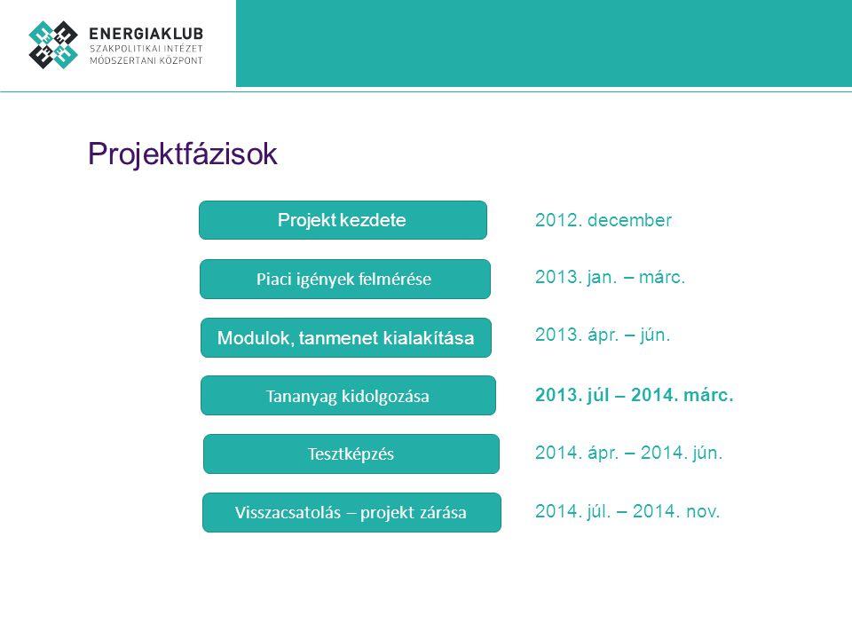 Projektfázisok Projekt kezdete Piaci igények felmérése Modulok, tanmenet kialakítása Tananyag kidolgozása Tesztképzés Visszacsatolás – projekt zárása 2012.