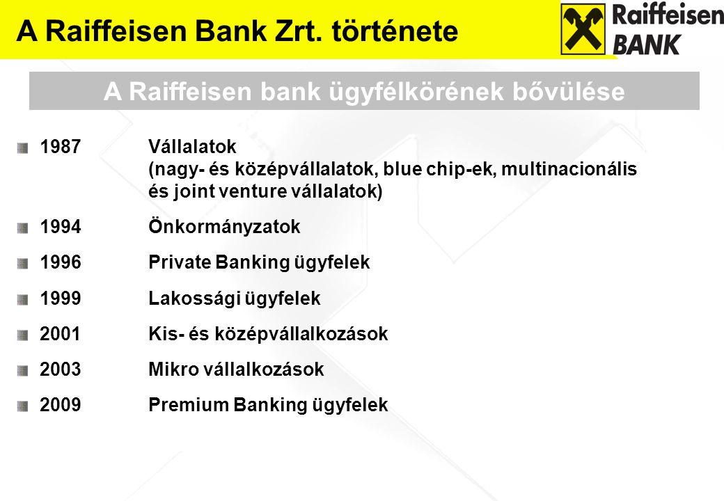 A Raiffeisen bank ügyfélkörének bővülése A Raiffeisen Bank Zrt. története 1987 Vállalatok (nagy- és középvállalatok, blue chip-ek, multinacionális és