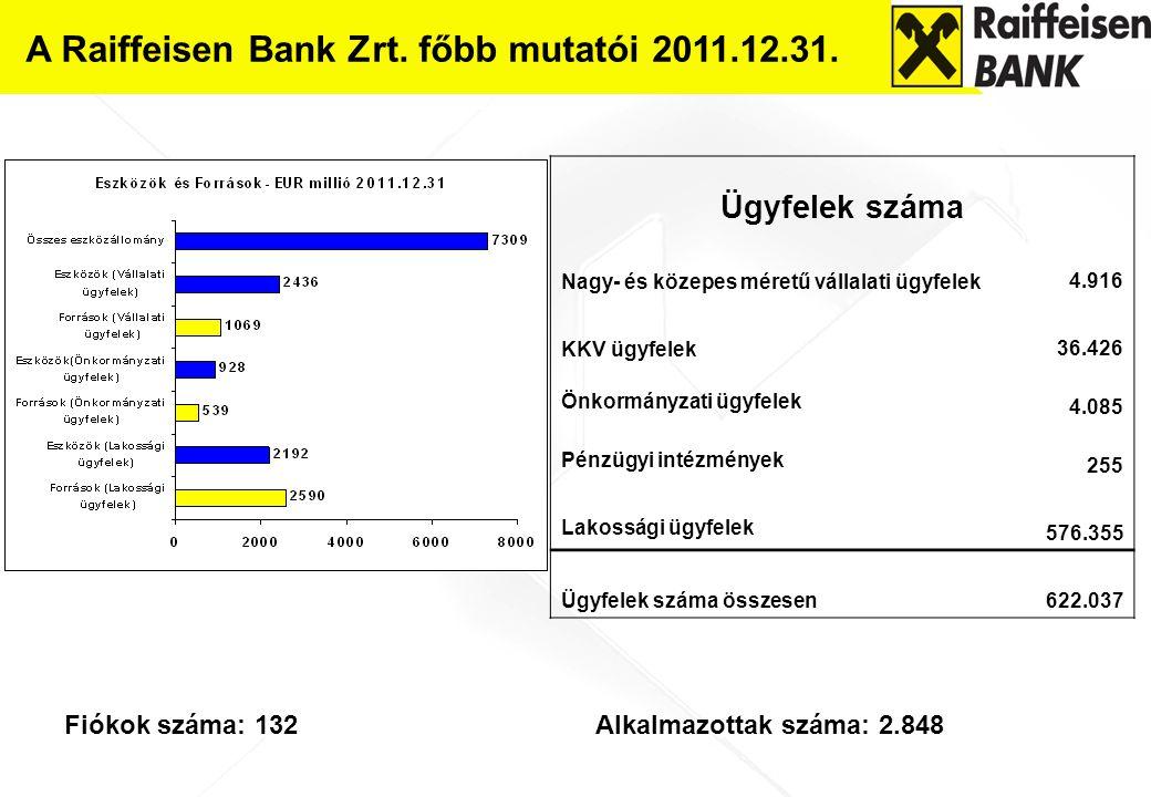 A Raiffeisen Bank Zrt. főbb mutatói 2011.12.31. Fiókok száma: 132 Alkalmazottak száma: 2.848 Ügyfelek száma Nagy- és közepes méretű vállalati ügyfelek