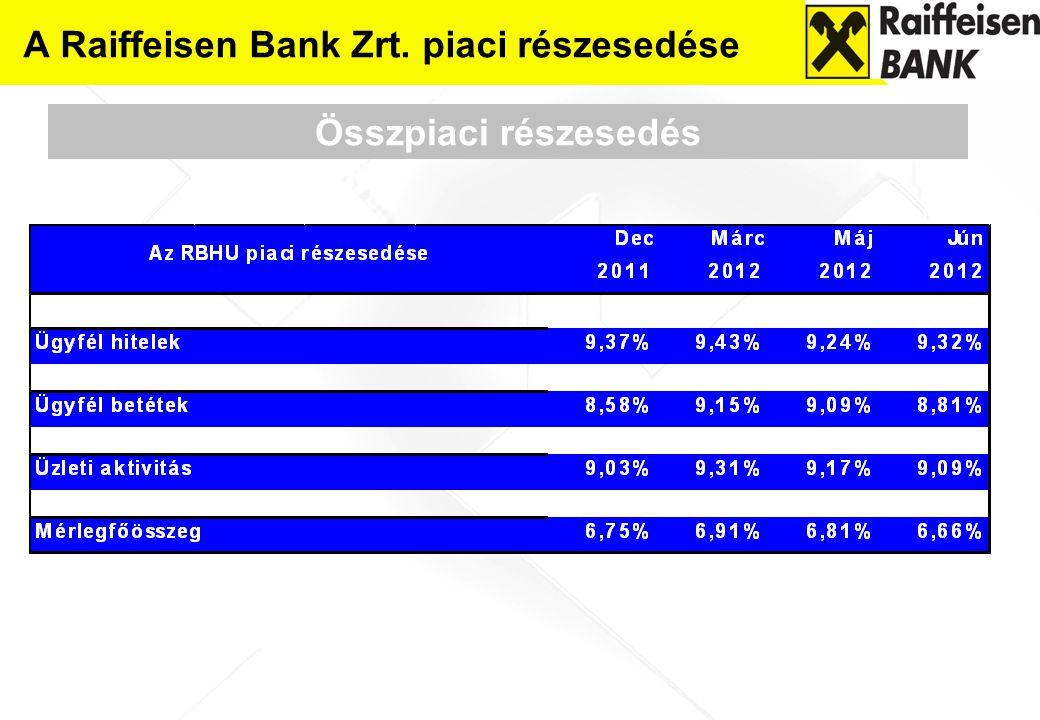 A Raiffeisen Bank Zrt.