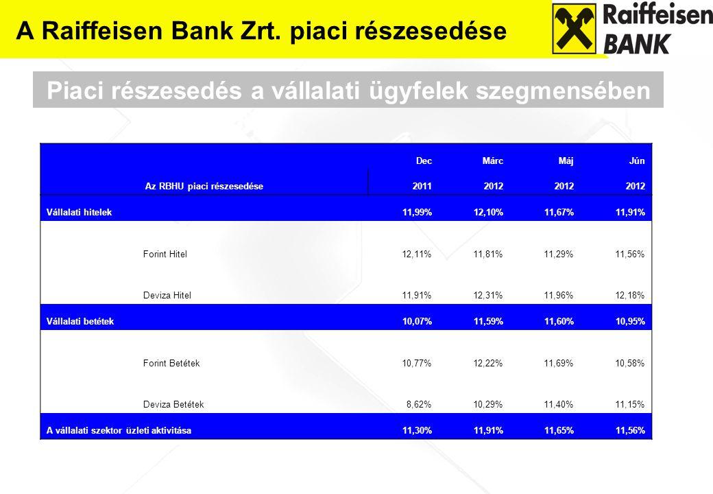 A Raiffeisen Bank Zrt. piaci részesedése Piaci részesedés a vállalati ügyfelek szegmensében Az RBHU piaci részesedése DecMárcMájJún 20112012 Vállalati