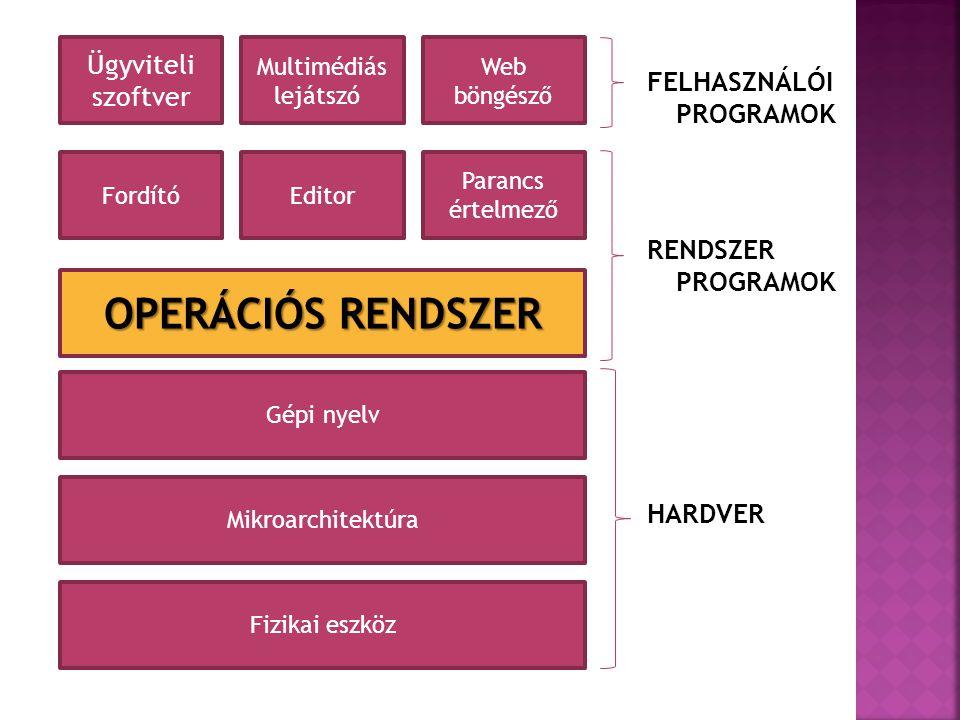 FELHASZNÁLÓI PROGRAMOK RENDSZER PROGRAMOK HARDVER Ügyviteli szoftver Multimédiás lejátszó Web böngésző FordítóEditor Parancs értelmező OPERÁCIÓS RENDSZER Gépi nyelv Mikroarchitektúra Fizikai eszköz