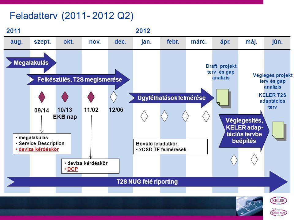 Feladatterv (2011- 2012 Q2) 20112012 aug.szept.okt.nov.dec.jan.febr.márc.ápr.máj.jún. Megalakulás Felkészülés, T2S megismerése Ügyfélhatások felmérése