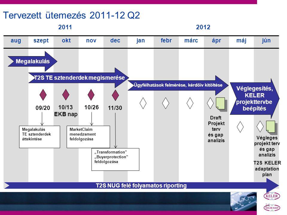 34 Tervezett ütemezés 2011-12 Q2 20112012 augszeptoktnovdecjanfebrmárcáprmájjún Megalakulás T2S TE sztenderdek megismerése Ügyfélhatások felmérése, ké