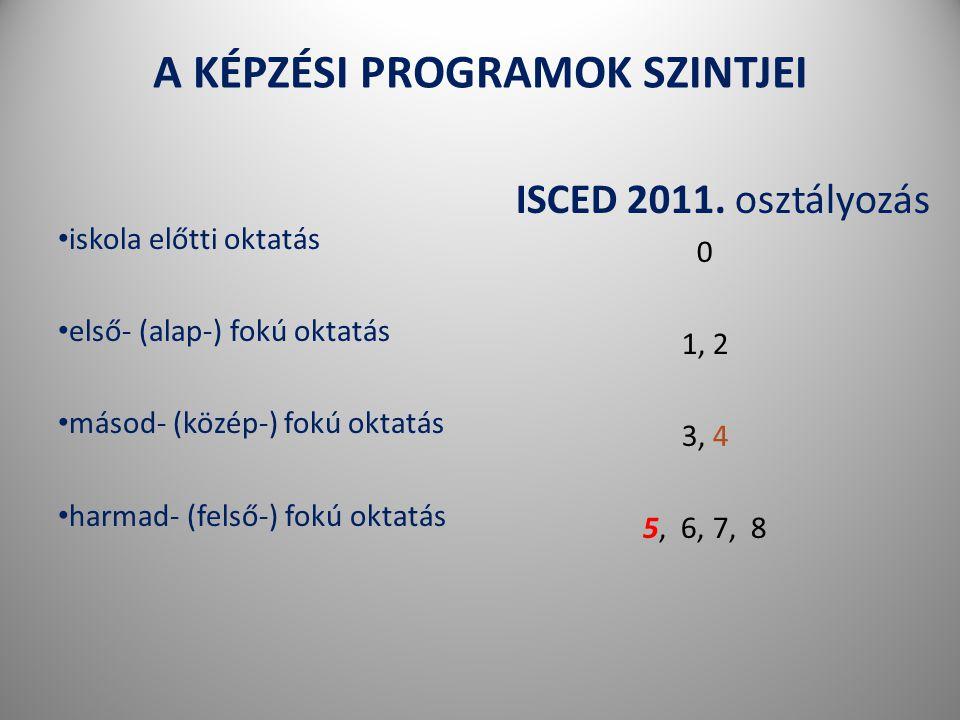 333 A KÉPZÉSI PROGRAMOK SZINTJEI • iskola előtti oktatás • első- (alap-) fokú oktatás • másod- (közép-) fokú oktatás • harmad- (felső-) fokú oktatás ISCED 2011.