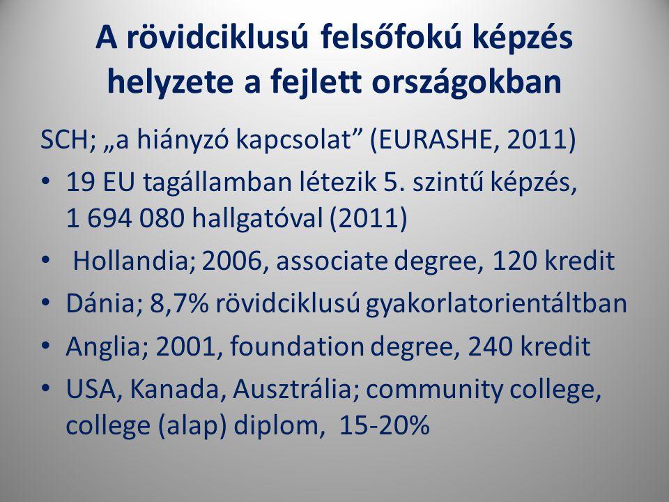 """A rövidciklusú felsőfokú képzés helyzete a fejlett országokban SCH; """"a hiányzó kapcsolat (EURASHE, 2011) • 19 EU tagállamban létezik 5."""
